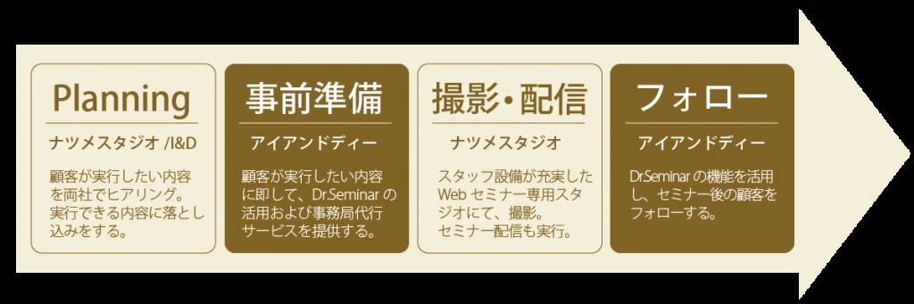Webセミナー実行プラン|株式会社アイアンドディー